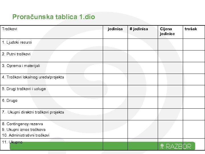 Proračunska tablica 1. dio Troškovi 1. Ljudski resursi 2. Putni troškovi 3. Oprema i