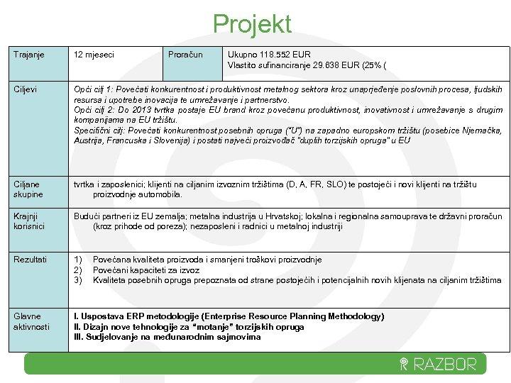 Projekt Trajanje 12 mjeseci Proračun Ukupno 118. 552 EUR Vlastito sufinanciranje 29. 638 EUR