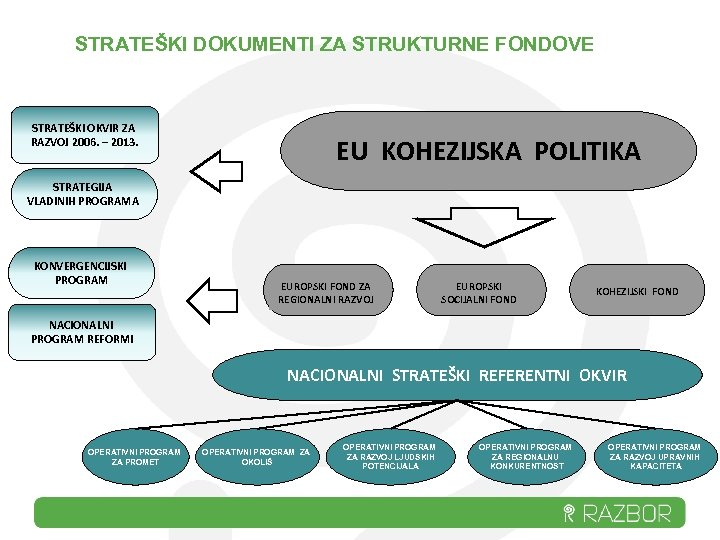 STRATEŠKI DOKUMENTI ZA STRUKTURNE FONDOVE STRATEŠKI OKVIR ZA RAZVOJ 2006. – 2013. EU KOHEZIJSKA