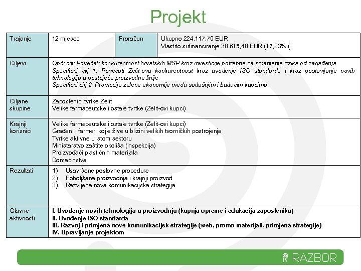 Projekt Trajanje 12 mjeseci Proračun Ukupno 224. 117, 70 EUR Vlastito sufinanciranje 38. 615,