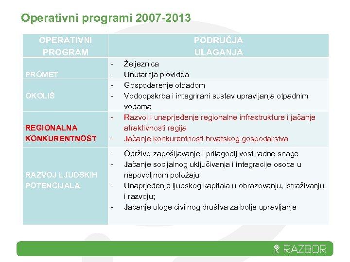 Operativni programi 2007 -2013 OPERATIVNI PROGRAM PROMET OKOLIŠ PODRUČJA ULAGANJA - REGIONALNA KONKURENTNOST -