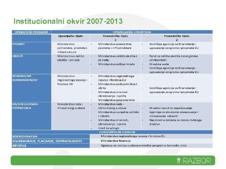 Institucionalni okvir 2007 -2013