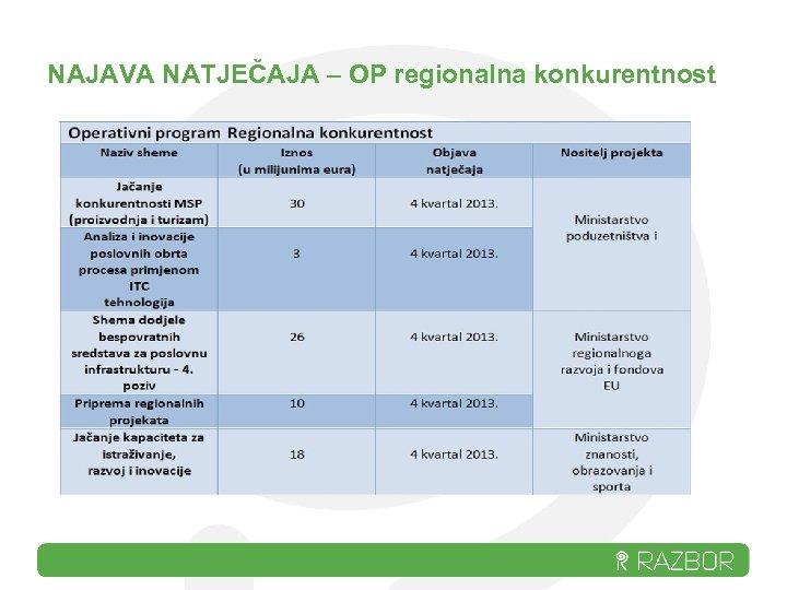 NAJAVA NATJEČAJA – OP regionalna konkurentnost