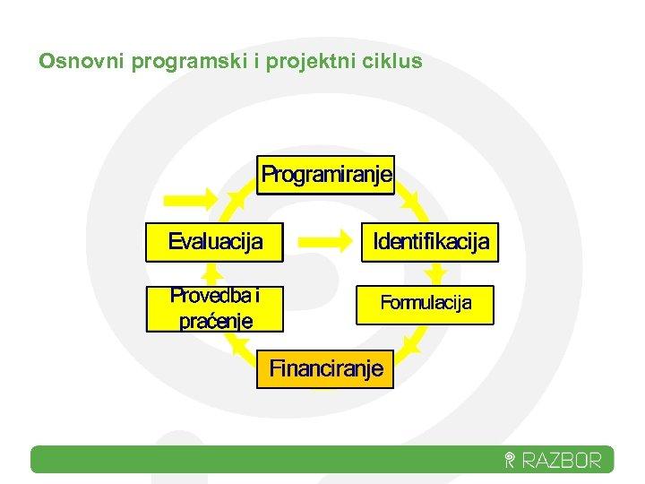 Osnovni programski i projektni ciklus