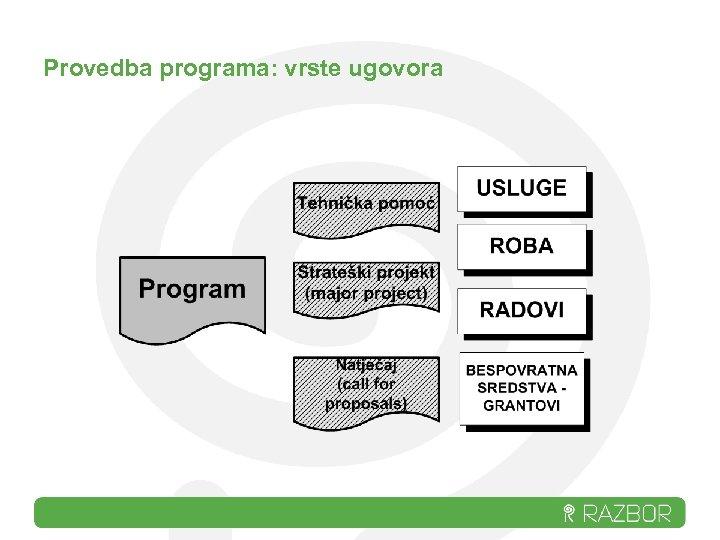 Provedba programa: vrste ugovora
