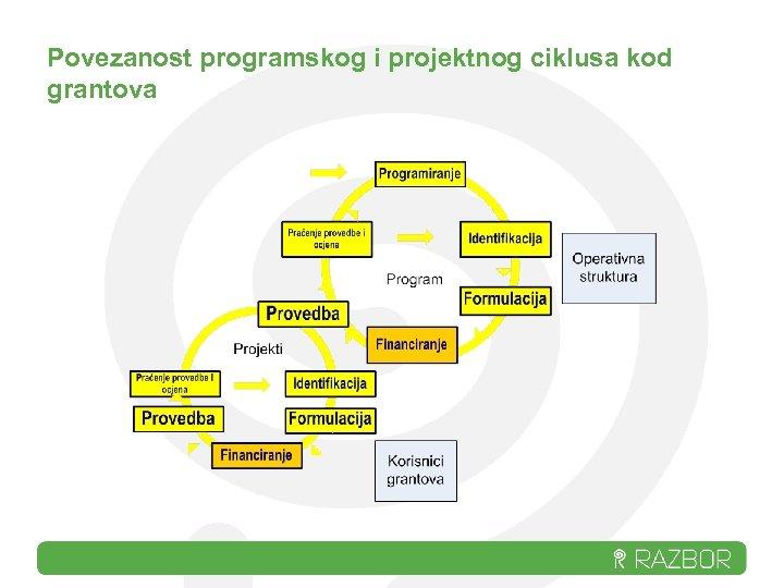 Povezanost programskog i projektnog ciklusa kod grantova