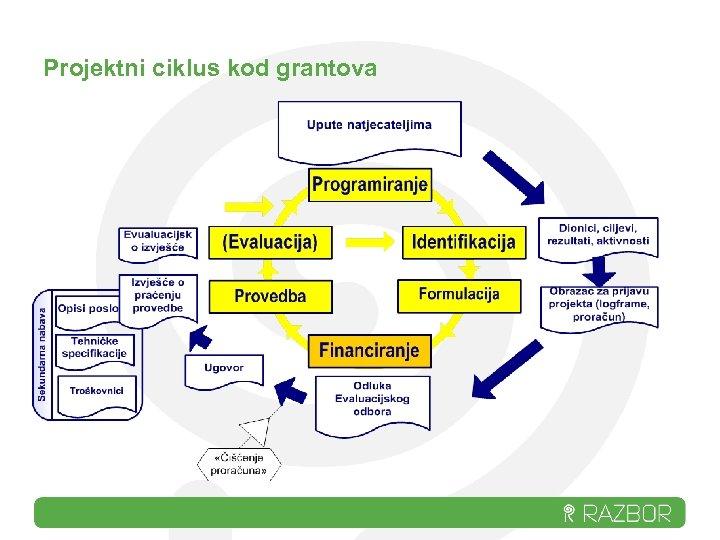 Projektni ciklus kod grantova