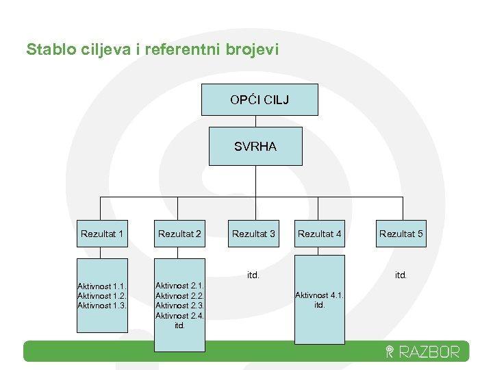 Stablo ciljeva i referentni brojevi OPĆI CILJ SVRHA Rezultat 1 Rezultat 2 Rezultat 3