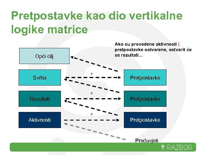 Pretpostavke kao dio vertikalne logike matrice Ako su provedene aktivnosti i pretpostavke ostvarene, ostvarit