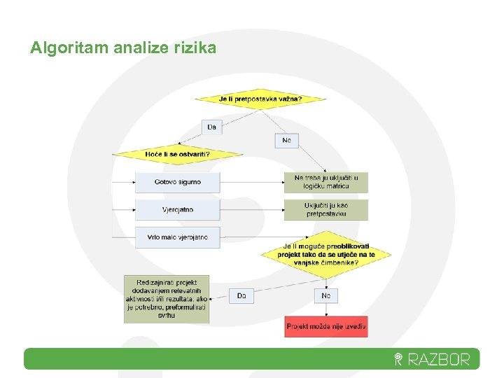 Algoritam analize rizika