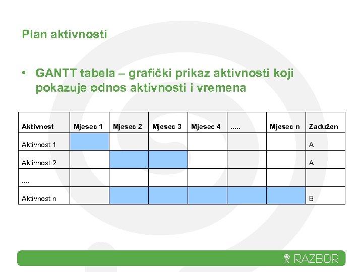 Plan aktivnosti • GANTT tabela – grafički prikaz aktivnosti koji pokazuje odnos aktivnosti i