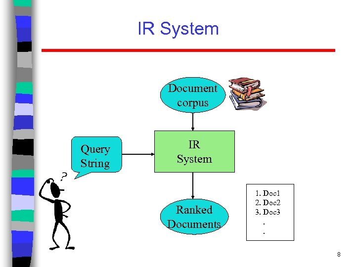 IR System Document corpus Query String IR System Ranked Documents 1. Doc 1 2.