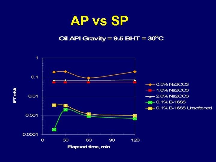 AP vs SP