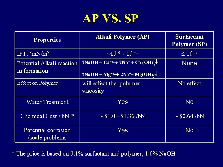 AP VS. SP Properties IFT, (m. N/m) Alkali Polymer (AP) Surfactant Polymer (SP) ~10