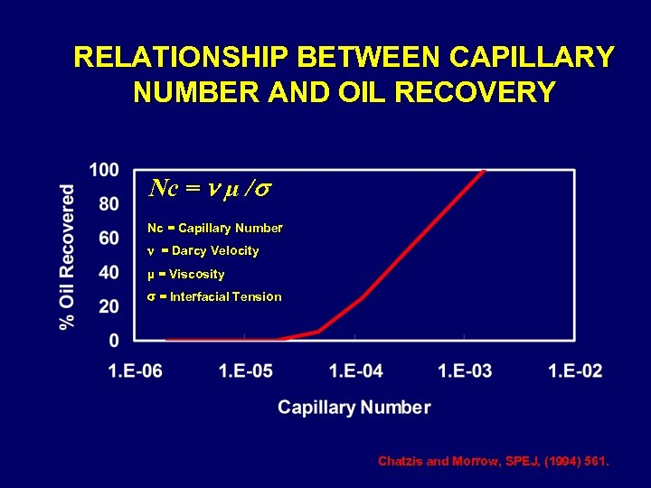 RELATIONSHIP BETWEEN CAPILLARY NUMBER AND OIL RECOVERY Nc = µ / Nc = Capillary