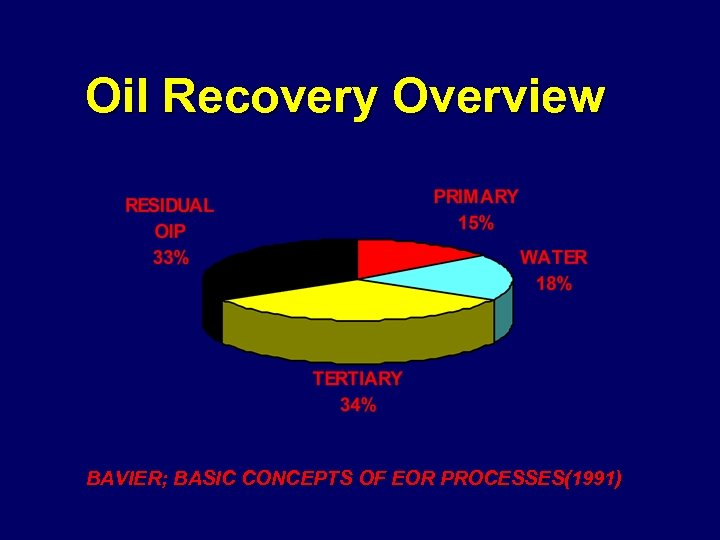 Oil Recovery Overview BAVIER; BASIC CONCEPTS OF EOR PROCESSES(1991)