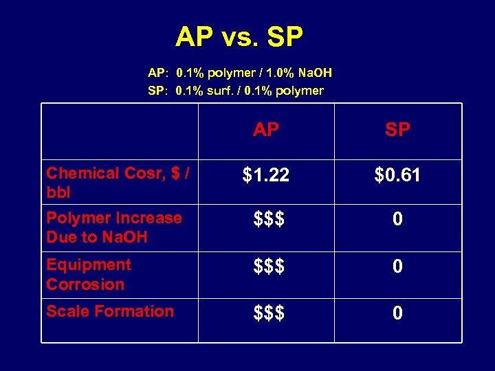 AP vs. SP AP: 0. 1% polymer / 1. 0% Na. OH SP: 0.