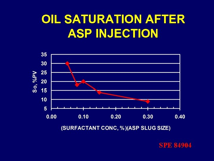 OIL SATURATION AFTER ASP INJECTION SPE 84904