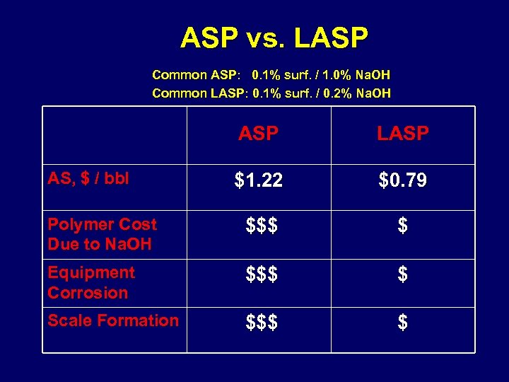 ASP vs. LASP Common ASP: 0. 1% surf. / 1. 0% Na. OH Common