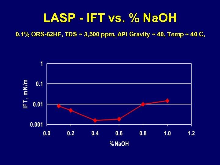 LASP - IFT vs. % Na. OH 0. 1% ORS-62 HF, TDS ~ 3,