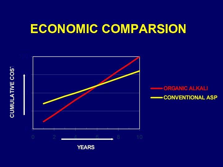 ECONOMIC COMPARSION