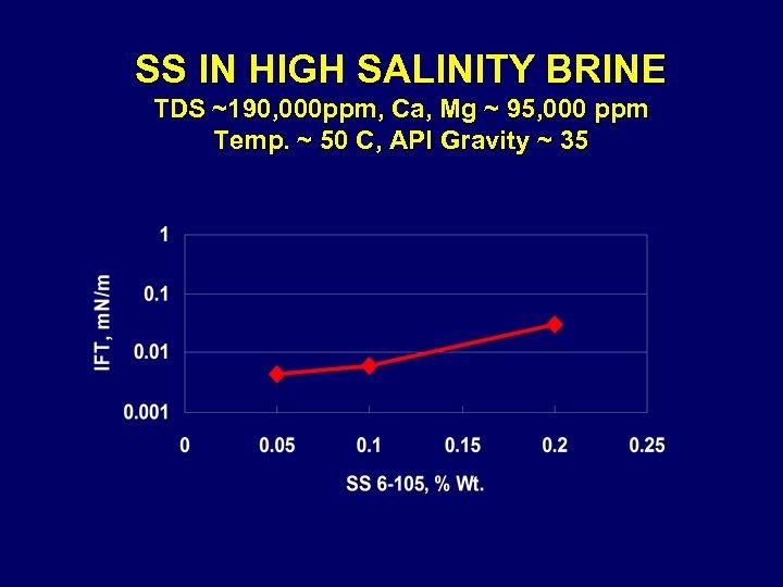 SS IN HIGH SALINITY BRINE TDS ~190, 000 ppm, Ca, Mg ~ 95, 000