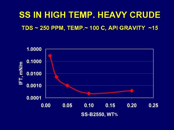 SS IN HIGH TEMP. HEAVY CRUDE TDS ~ 250 PPM, TEMP. ~ 100 C,