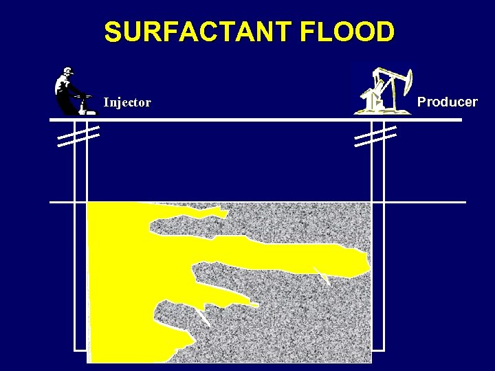 SURFACTANT FLOOD Injector Producer