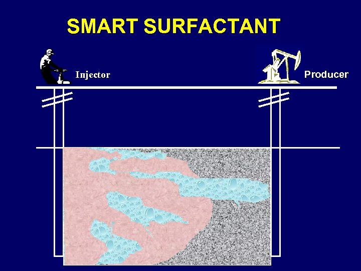 SMART SURFACTANT Injector Producer