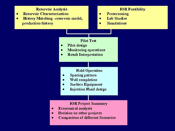 Reservoir Analysis · Reservoir Characterization · History Matching –reservoir model, production history IOR Feasibility