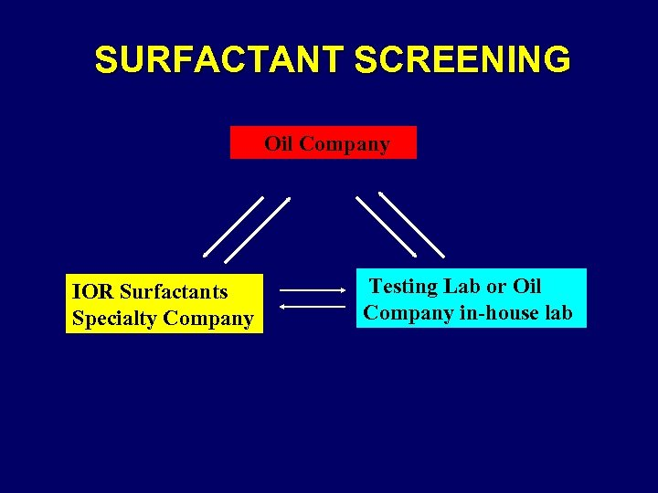 SURFACTANT SCREENING Oil Company IOR Surfactants Specialty Company Testing Lab or Oil Company in-house