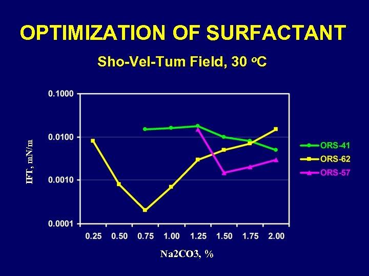 OPTIMIZATION OF SURFACTANT IFT, m. N/m Sho-Vel-Tum Field, 30 o. C Na 2 CO