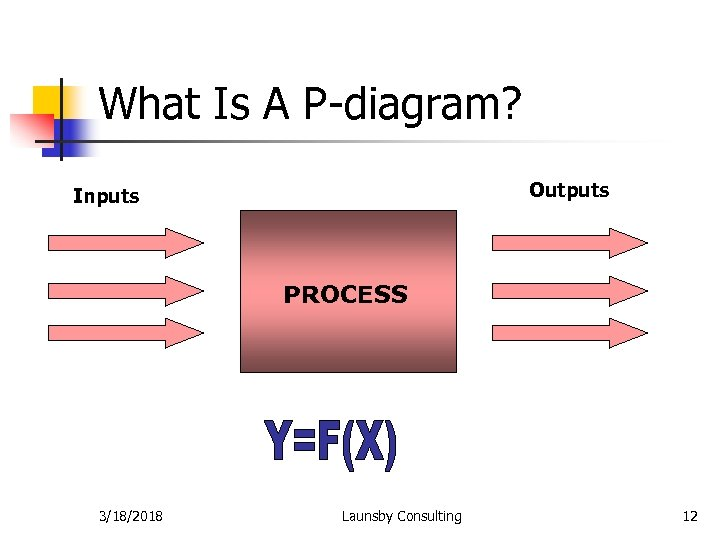 What Is A P-diagram? Outputs Inputs PROCESS 3/18/2018 Launsby Consulting 12