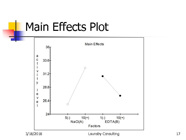 Main Effects Plot 3/18/2018 Launsby Consulting 17