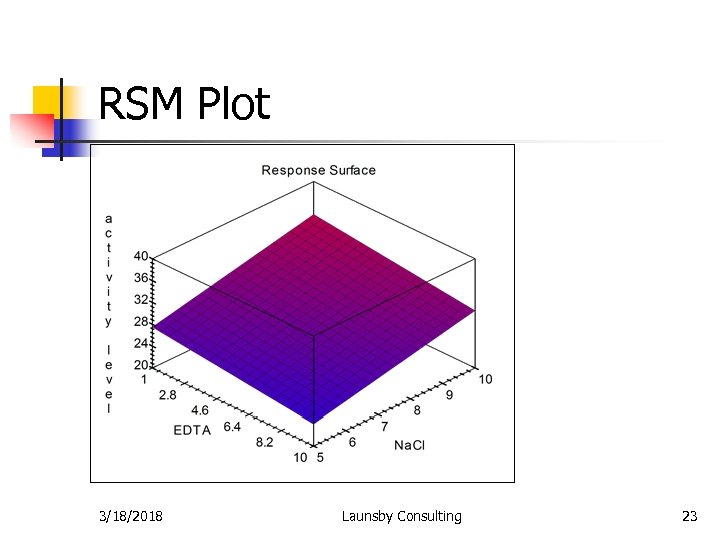 RSM Plot 3/18/2018 Launsby Consulting 23