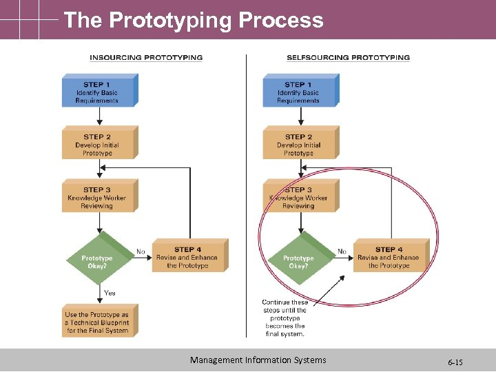 The Prototyping Process Management Information Systems 6 -15