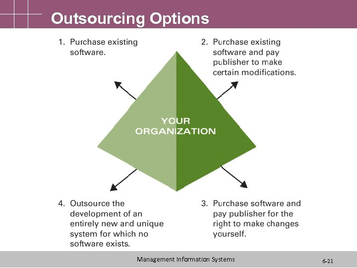 Outsourcing Options Management Information Systems 6 -21