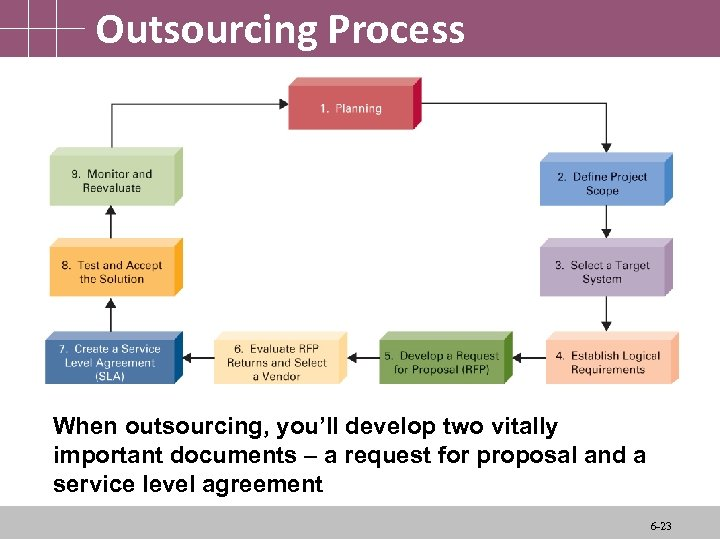 Outsourcing Process When outsourcing, you'll develop two vitally important documents – a request for