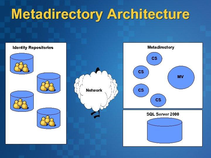 Metadirectory Architecture Metadirectory Identity Repositories CS CS MV Network CS CS SQL Server 2000