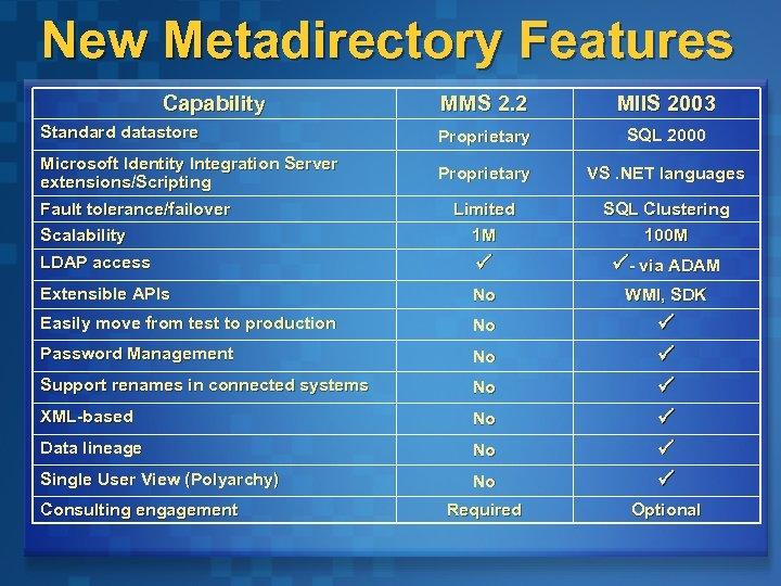 New Metadirectory Features Capability MMS 2. 2 MIIS 2003 Proprietary SQL 2000 Proprietary VS.