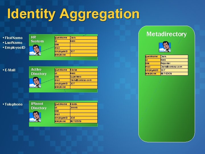 Identity Aggregation • First. Name • Last. Name • Employee. ID HR System given.