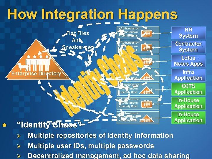 How Integration Happens Flat Files And Sneaker-net • Authentication • Authorization • Identity Data