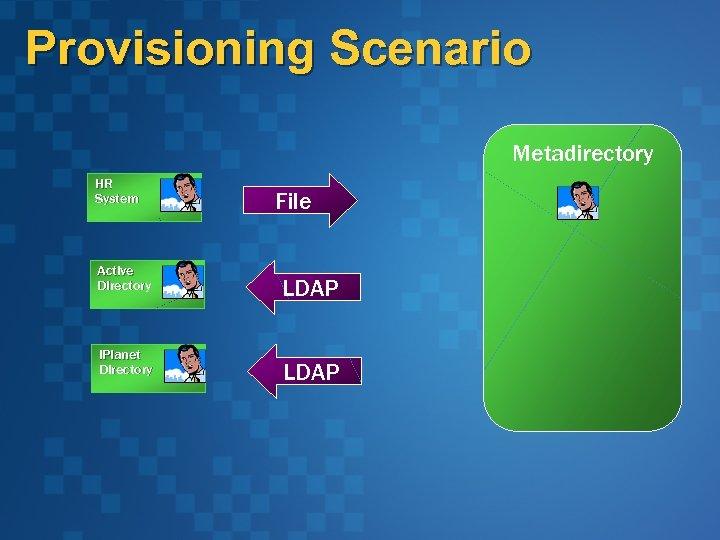 Provisioning Scenario Metadirectory HR System Active Directory i. Planet Directory File LDAP