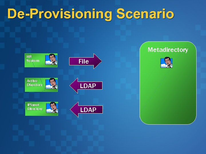 De-Provisioning Scenario Metadirectory HR System Active Directory i. Planet Directory File LDAP