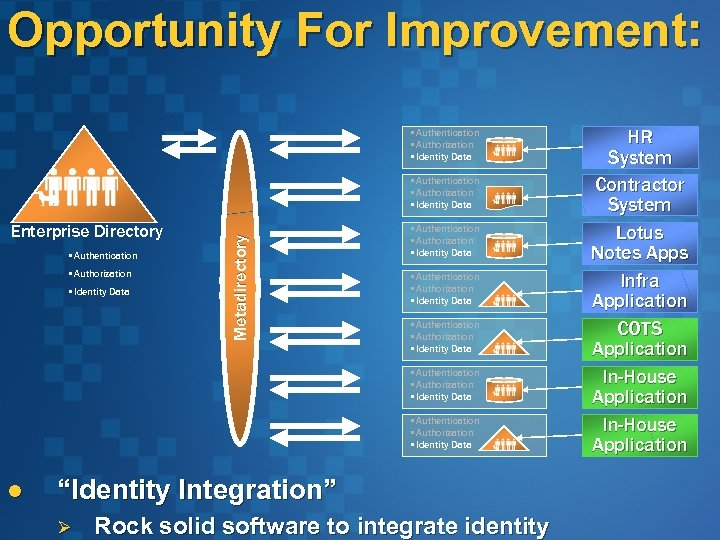 Opportunity For Improvement: • Authentication • Authorization • Identity Data Enterprise Directory • Authentication
