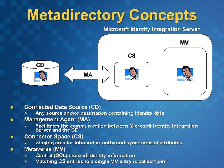 Metadirectory Concepts Microsoft Identity Integration Server MV CS CD MA l Connected Data Source