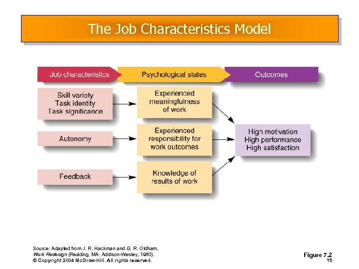 The Job Characteristics Model Source: Adapted from J. R. Hackman and G. R. Oldham,