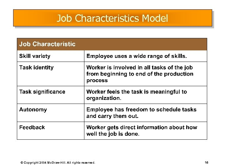 Job Characteristics Model © Copyright 2004 Mc. Graw-Hill. All rights reserved. 16