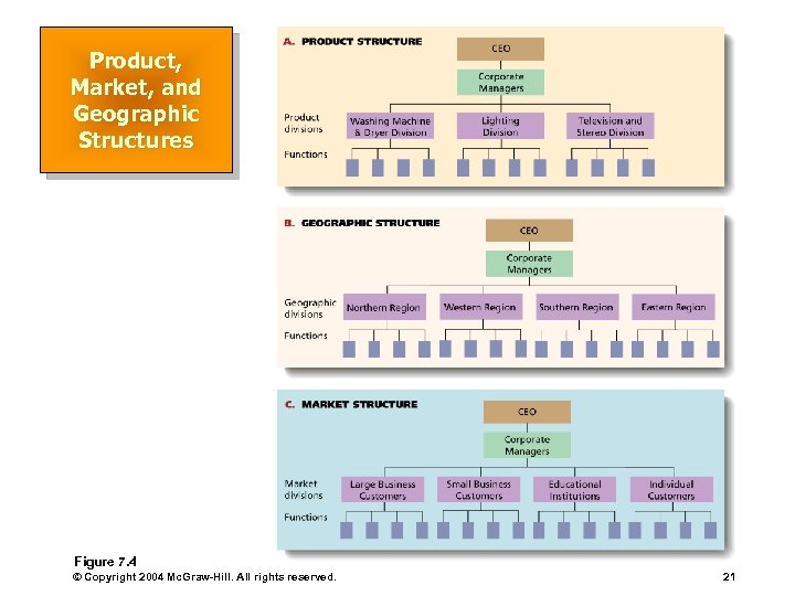 Product, Market, and Geographic Structures Figure 7. 4 © Copyright 2004 Mc. Graw-Hill. All