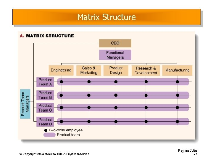 Matrix Structure © Copyright 2004 Mc. Graw-Hill. All rights reserved. Figure 7. 6 a